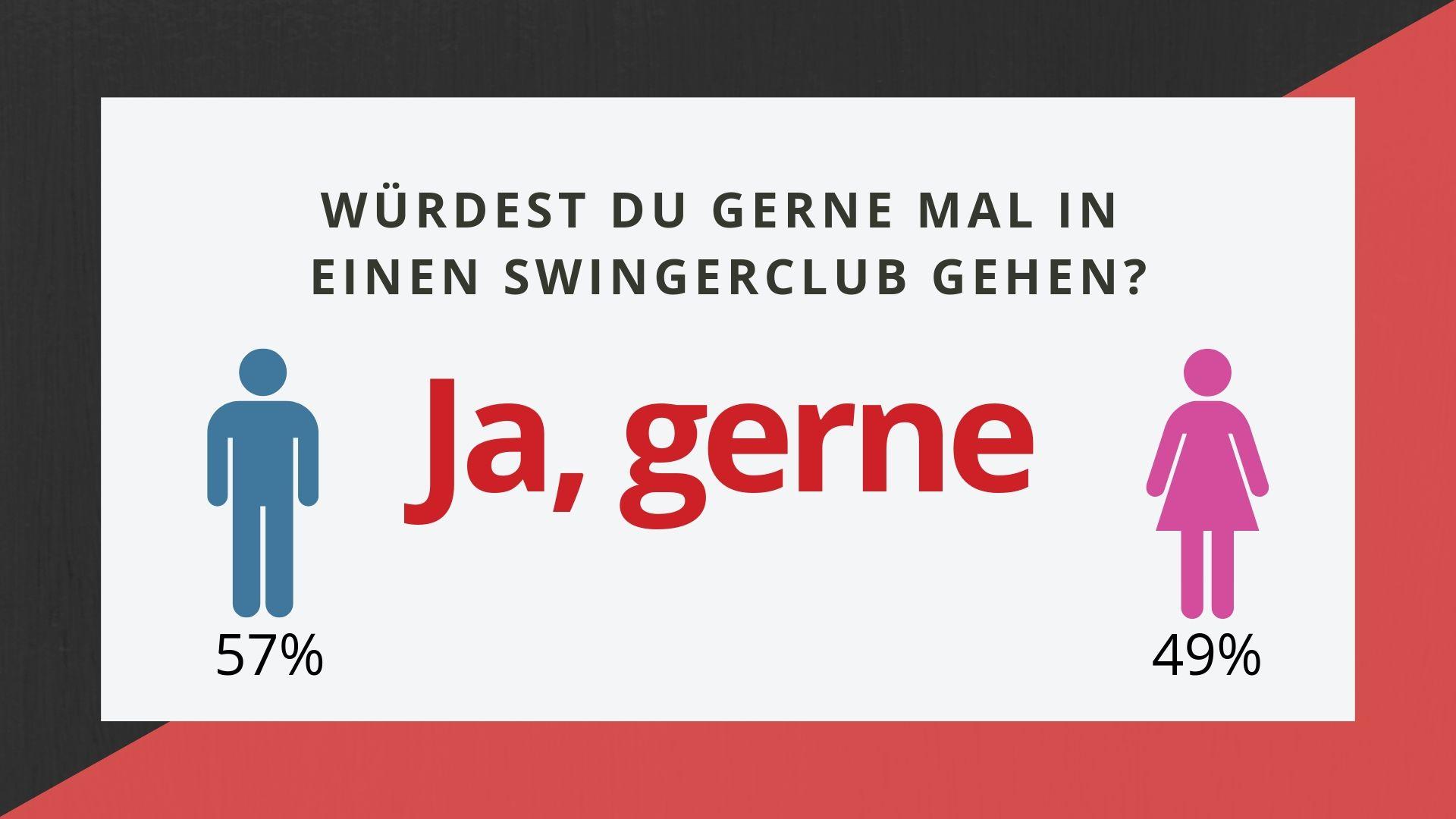 Umfrage zu Gewohnheiten im Swingerclub auf Poppen.de